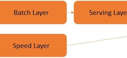 Lambda Architecture, Master Dataset and Data Vault
