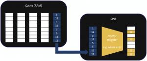 SIMD (Single instruction, multiple data)
