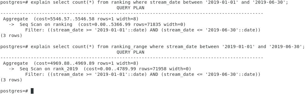 Explain table range partitioning