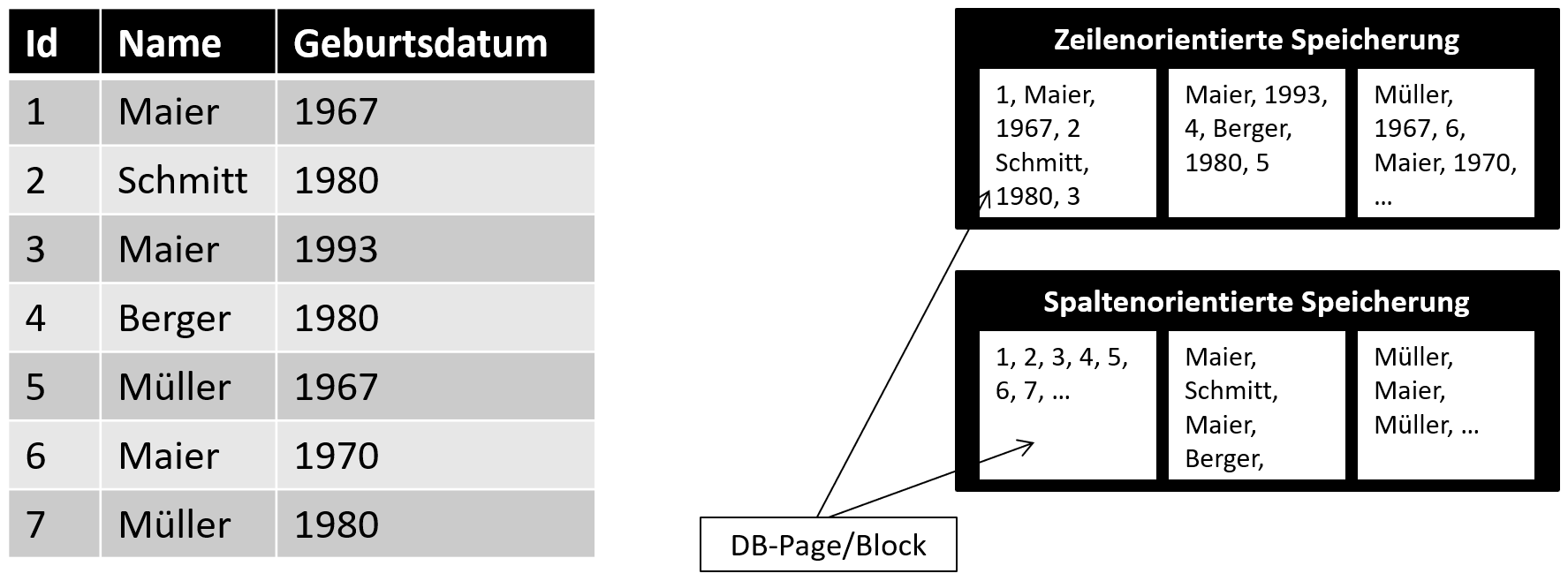 row-oriented and column-oriented storage